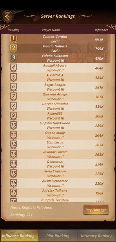 the royal affairs server rankings