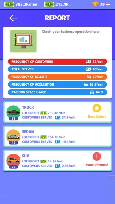used car dealer statistics