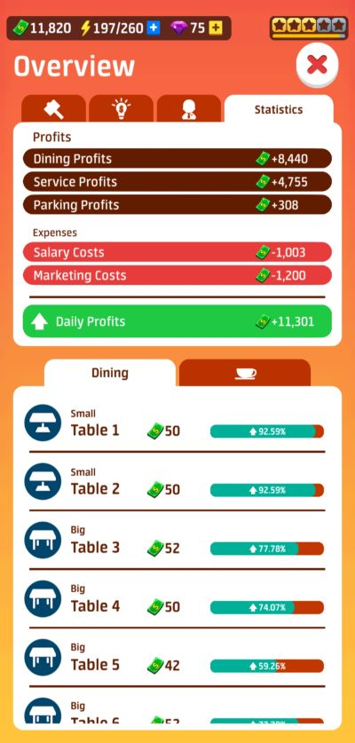dining earnings in idle restaurant tycoon