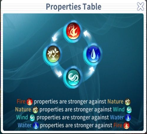 action ro2 spear of odin properties table